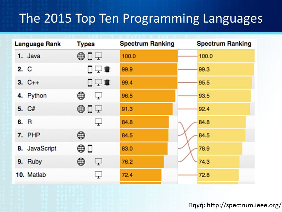 The 2015 Top Ten Programming Languages Πηγή: http://spectrum.ieee.org/