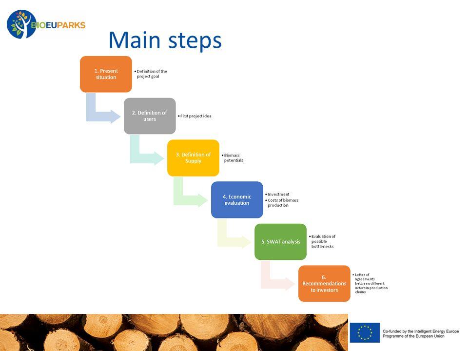 Main steps