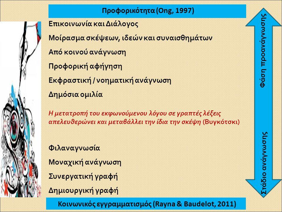 Προφορικότητα (Ong, 1997) Κοινωνικός εγγραμματισμός (Rayna & Baudelot, 2011) Επικοινωνία και Διάλογος Μοίρασμα σκέψεων, ιδεών και συναισθημάτων Από κοινού ανάγνωση Προφορική αφήγηση Εκφραστική / νοηματική ανάγνωση Δημόσια ομιλία Η μετατροπή του εκφωνούμενου λόγου σε γραπτές λέξεις απελευθερώνει και μεταβάλλει την ίδια την σκέψη (Βυγκότσκι) Φιλαναγνωσία Μοναχική ανάγνωση Συνεργατική γραφή Δημιουργική γραφή Φάση προανάγνωσης Στάδιο ανάγνωσης