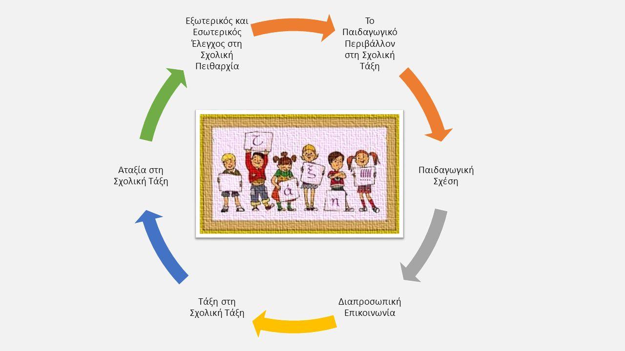 Το Παιδαγωγικό Περιβάλλον στη Σχολική Τάξη Παιδαγωγική Σχέση Διαπροσωπική Επικοινωνία Τάξη στη Σχολική Τάξη Αταξία στη Σχολική Τάξη Εξωτερικός και Εσω