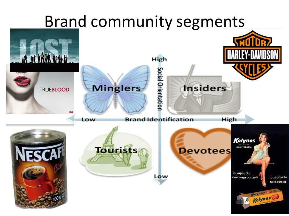Brand community segments