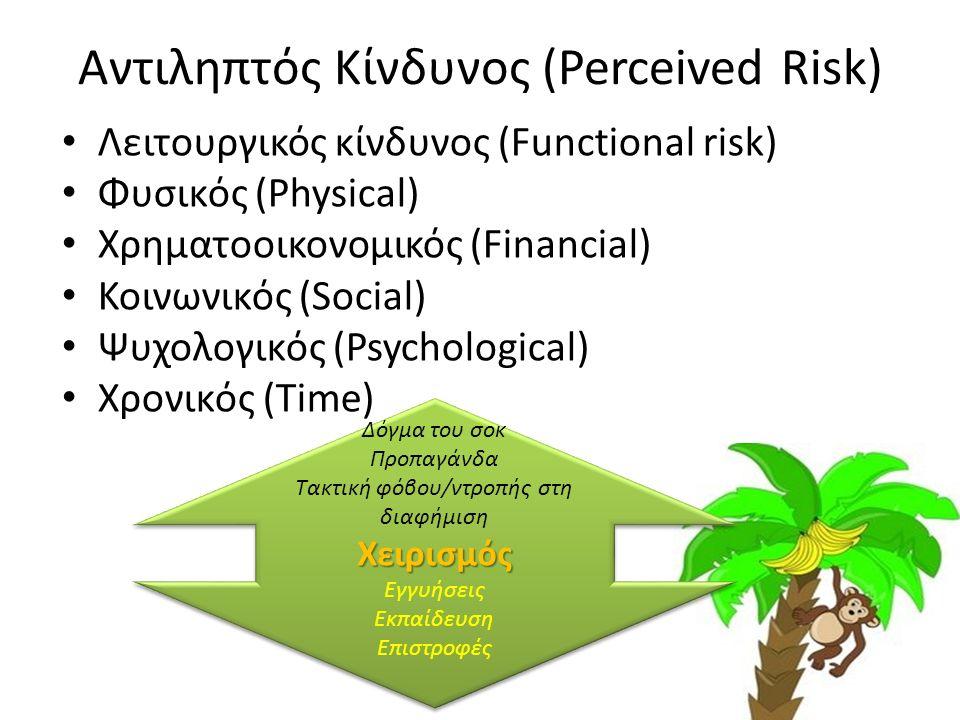 Αντιληπτός Κίνδυνος (Perceived Risk) Λειτουργικός κίνδυνος (Functional risk) Φυσικός (Physical) Χρηματοοικονομικός (Financial) Κοινωνικός (Social) Ψυχολογικός (Psychological) Χρονικός (Time) Δόγμα του σοκ Προπαγάνδα Τακτική φόβου/ντροπής στη διαφήμισηΧειρισμός Εγγυήσεις Εκπαίδευση Επιστροφές Δόγμα του σοκ Προπαγάνδα Τακτική φόβου/ντροπής στη διαφήμισηΧειρισμός Εγγυήσεις Εκπαίδευση Επιστροφές