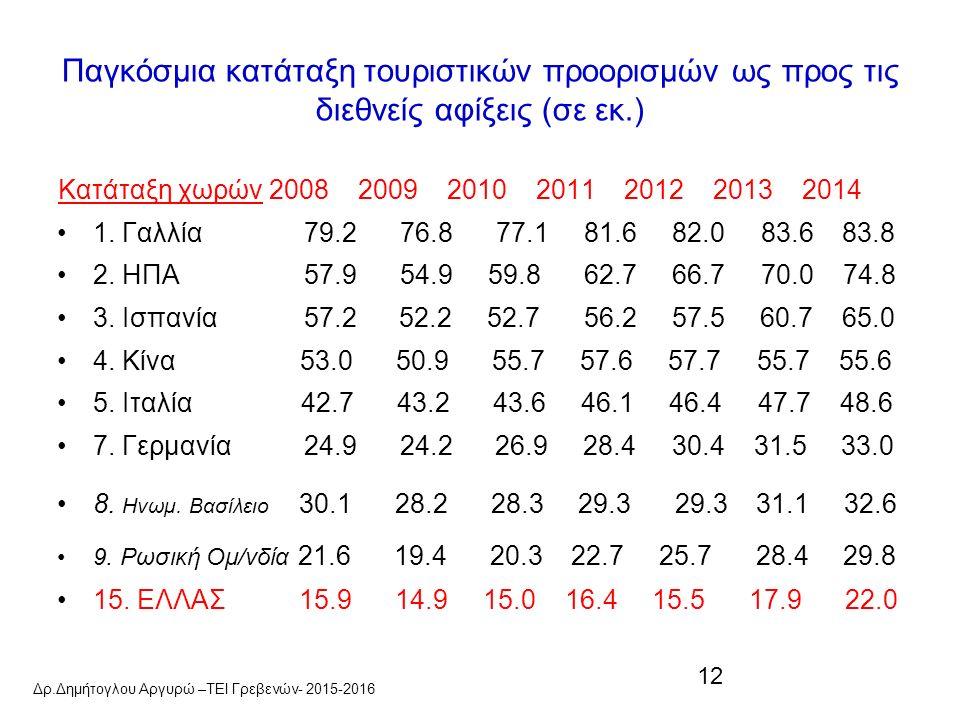 12 Παγκόσμια κατάταξη τουριστικών προορισμών ως προς τις διεθνείς αφίξεις (σε εκ.) Κατάταξη χωρών 2008 2009 2010 2011 2012 2013 2014 1.