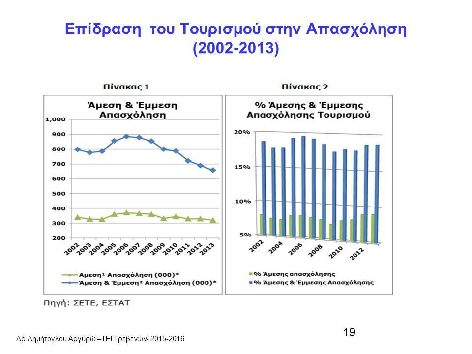 19 Επίδραση του Τουρισμού στην Απασχόληση (2002-2013) Δρ.Δημήτογλου Αργυρώ –ΤΕΙ Γρεβενών- 2015-2016