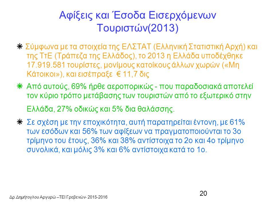20 Αφίξεις και Έσοδα Εισερχόμενων Τουριστών(2013)  Σύμφωνα με τα στοιχεία της ΕΛΣΤΑΤ (Ελληνική Στατιστική Αρχή) και της ΤτΕ (Τράπεζα της Ελλάδος), το 2013 η Ελλάδα υποδέχθηκε 17.919.581 τουρίστες, μονίμους κατοίκους άλλων χωρών («Μη Κάτοικοι»), και εισέπραξε € 11,7 δις  Από αυτούς, 69% ήρθε αεροπορικώς - που παραδοσιακά αποτελεί τον κύριο τρόπο μετάβασης των τουριστών από το εξωτερικό στην Ελλάδα, 27% οδικώς και 5% δια θαλάσσης.