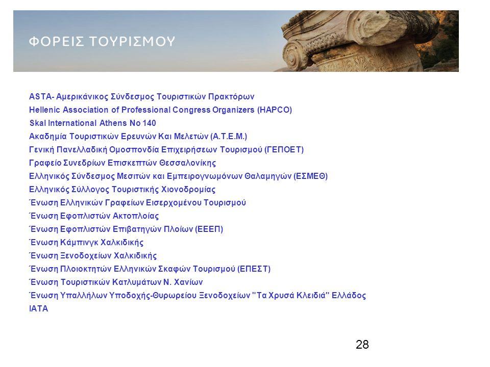 28 ΦΟΡΕΙΣ ΤΟΥΡΙΣΜΟΥ (1) ASTA- Aμερικάνικος Σύνδεσμος Τουριστικών Πρακτόρων Hellenic Association of Professional Congress Organizers (HAPCO) Skal International Athens No 140 Ακαδημία Τουριστικών Ερευνών Και Μελετών (Α.Τ.Ε.Μ.) Γενική Πανελλαδική Ομοσπονδία Επιχειρήσεων Τουρισμού (ΓΕΠΟΕΤ) Γραφείο Συνεδρίων Επισκεπτών Θεσσαλονίκης Ελληνικός Σύνδεσμος Μεσιτών και Εμπειρογνωμόνων Θαλαμηγών (ΕΣΜΕΘ) Ελληνικός Σύλλογος Τουριστικής Χιονοδρομίας Ένωση Ελληνικών Γραφείων Εισερχομένου Τουρισμού Ένωση Εφοπλιστών Ακτοπλοίας Ένωση Εφοπλιστών Επιβατηγών Πλοίων (ΕΕΕΠ) Ένωση Κάμπινγκ Χαλκιδικής Ένωση Ξενοδοχείων Χαλκιδικής Ένωση Πλοιοκτητών Ελληνικών Σκαφών Τουρισμού (ΕΠΕΣΤ) Ένωση Τουριστικών Κατλυμάτων Ν.