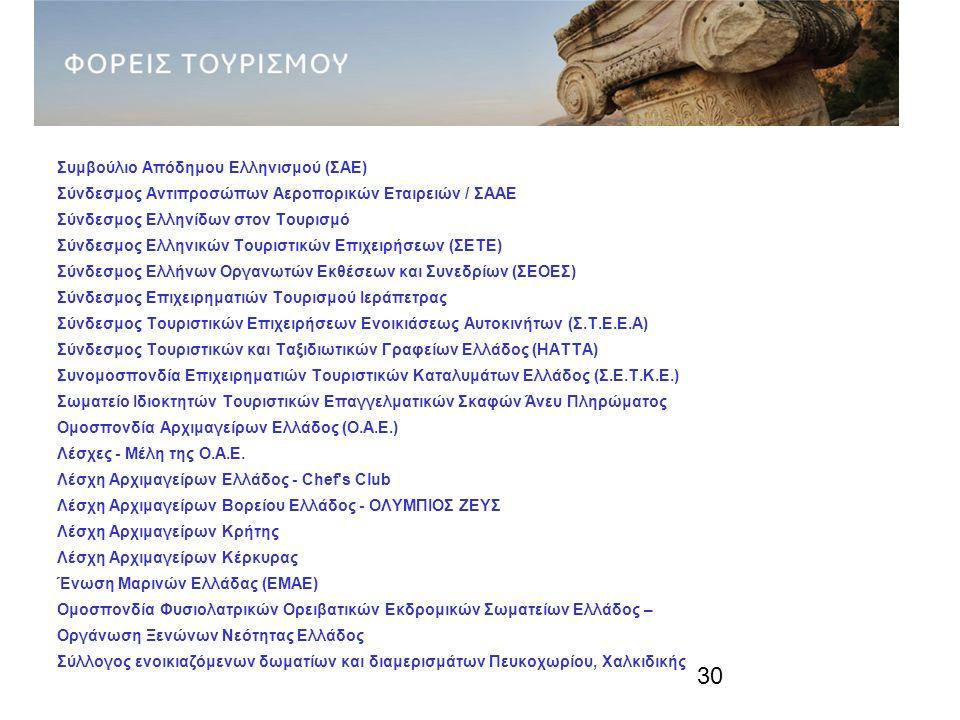 30 ΦΟΡΕΙΣ ΤΟΥΡΙΣΜΟΥ (3) Συμβούλιο Απόδημου Ελληνισμού (ΣΑΕ) Σύνδεσμος Αντιπροσώπων Αεροπορικών Εταιρειών / ΣΑΑΕ Σύνδεσμος Ελληνίδων στον Τουρισμό Σύνδεσμος Ελληνικών Τουριστικών Επιχειρήσεων (ΣΕΤΕ) Σύνδεσμος Ελλήνων Οργανωτών Εκθέσεων και Συνεδρίων (ΣΕΟΕΣ) Σύνδεσμος Επιχειρηματιών Τουρισμού Ιεράπετρας Σύνδεσμος Τουριστικών Επιχειρήσεων Ενοικιάσεως Αυτοκινήτων (Σ.Τ.Ε.Ε.Α) Σύνδεσμος Τουριστικών και Ταξιδιωτικών Γραφείων Ελλάδος (HATTA) Συνομοσπονδία Επιχειρηματιών Τουριστικών Καταλυμάτων Ελλάδος (Σ.Ε.Τ.Κ.Ε.) Σωματείο Ιδιοκτητών Τουριστικών Επαγγελματικών Σκαφών Άνευ Πληρώματος Ομοσπονδία Αρχιμαγείρων Ελλάδος (Ο.Α.Ε.) Λέσχες - Μέλη της Ο.Α.Ε.
