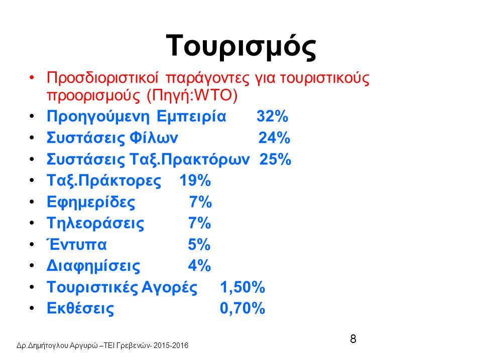8 Τουρισμός Προσδιοριστικοί παράγοντες για τουριστικούς προορισμούς (Πηγή:WTO) Προηγούμενη Εμπειρία 32% Συστάσεις Φίλων 24% Συστάσεις Ταξ.Πρακτόρων 25% Ταξ.Πράκτορες 19% Εφημερίδες 7% Τηλεοράσεις 7% Έντυπα 5% Διαφημίσεις 4% Τουριστικές Αγορές 1,50% Εκθέσεις 0,70% Δρ.Δημήτογλου Αργυρώ –ΤΕΙ Γρεβενών- 2015-2016