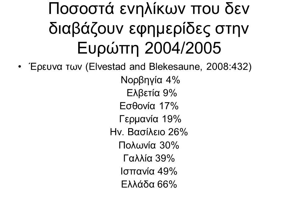 Ποσοστά ενηλίκων που δεν διαβάζουν εφημερίδες στην Ευρώπη 2004/2005 Έρευνα των (Elvestad and Blekesaune, 2008:432) Noρβηγία 4% Ελβετία 9% Eσθονία 17% Γερμανία 19% Ην.