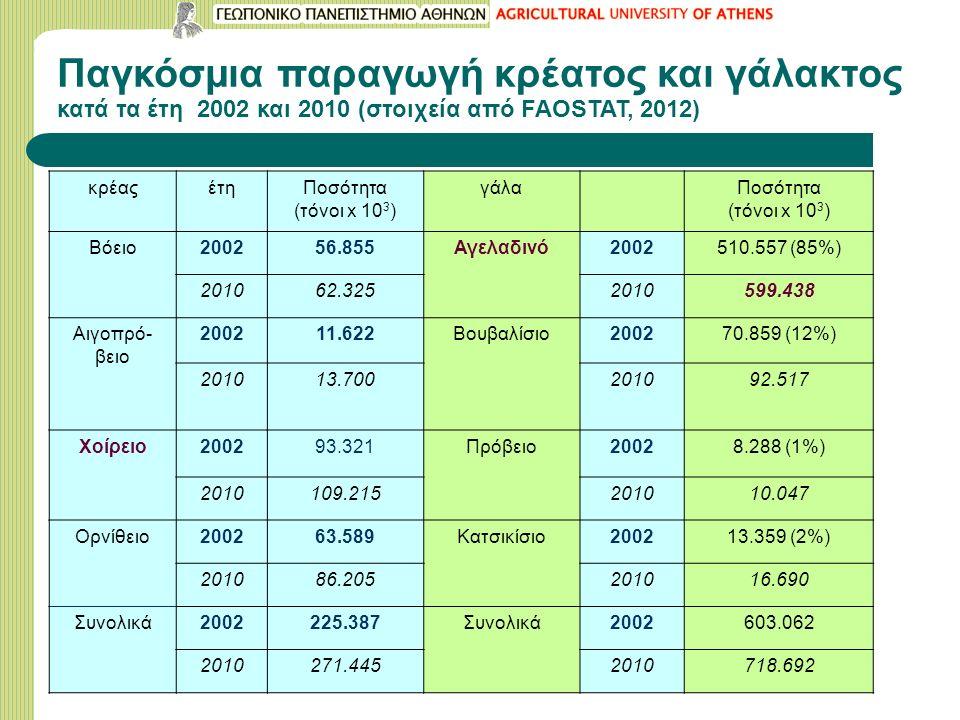 Παγκόσμια παραγωγή κρέατος και γάλακτος κατά τα έτη 2002 και 2010 (στοιχεία από FAOSTAT, 2012) κρέαςέτηΠοσότητα (τόνοι x 10 3 ) γάλαΠοσότητα (τόνοι x 10 3 ) Βόειο200256.855Αγελαδινό2002510.557 (85%) 201062.3252010599.438 Αιγοπρό- βειο 200211.622Βουβαλίσιο200270.859 (12%) 201013.700201092.517 Χοίρειο200293.321Πρόβειο20028.288 (1%) 2010109.215201010.047 Ορνίθειο200263.589Κατσικίσιο200213.359 (2%) 201086.205201016.690 Συνολικά2002225.387Συνολικά2002603.062 2010271.4452010718.692