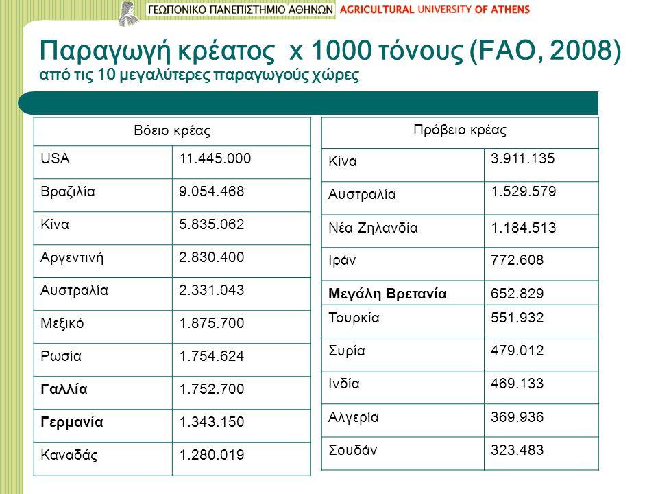 Παραγωγή κρέατος x 1000 τόνους (FAO, 2008) από τις 10 μεγαλύτερες παραγωγούς χώρες Βόειο κρέας USA11.445.000 Βραζιλία9.054.468 Κίνα5.835.062 Αργεντινή2.830.400 Αυστραλία2.331.043 Μεξικό1.875.700 Ρωσία1.754.624 Γαλλία1.752.700 Γερμανία1.343.150 Καναδάς1.280.019 Πρόβειο κρέας Κίνα 3.911.135 Αυστραλία 1.529.579 Νέα Ζηλανδία1.184.513 Ιράν772.608 Μεγάλη Βρετανία652.829 Τουρκία551.932 Συρία479.012 Ινδία469.133 Αλγερία369.936 Σουδάν323.483
