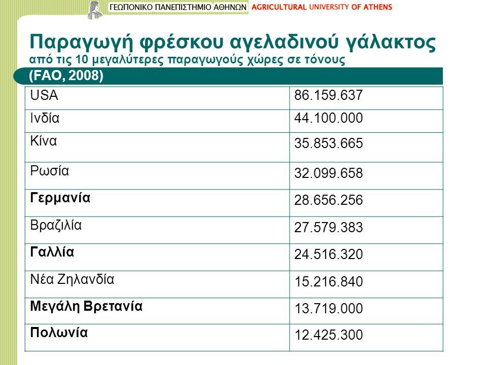 Παραγωγή φρέσκου αγελαδινού γάλακτος από τις 10 μεγαλύτερες παραγωγούς χώρες σε τόνους (FAO, 2008) USA86.159.637 Ινδία44.100.000 Κίνα 35.853.665 Ρωσία 32.099.658 Γερμανία 28.656.256 Βραζιλία 27.579.383 Γαλλία 24.516.320 Νέα Ζηλανδία 15.216.840 Μεγάλη Βρετανία 13.719.000 Πολωνία 12.425.300