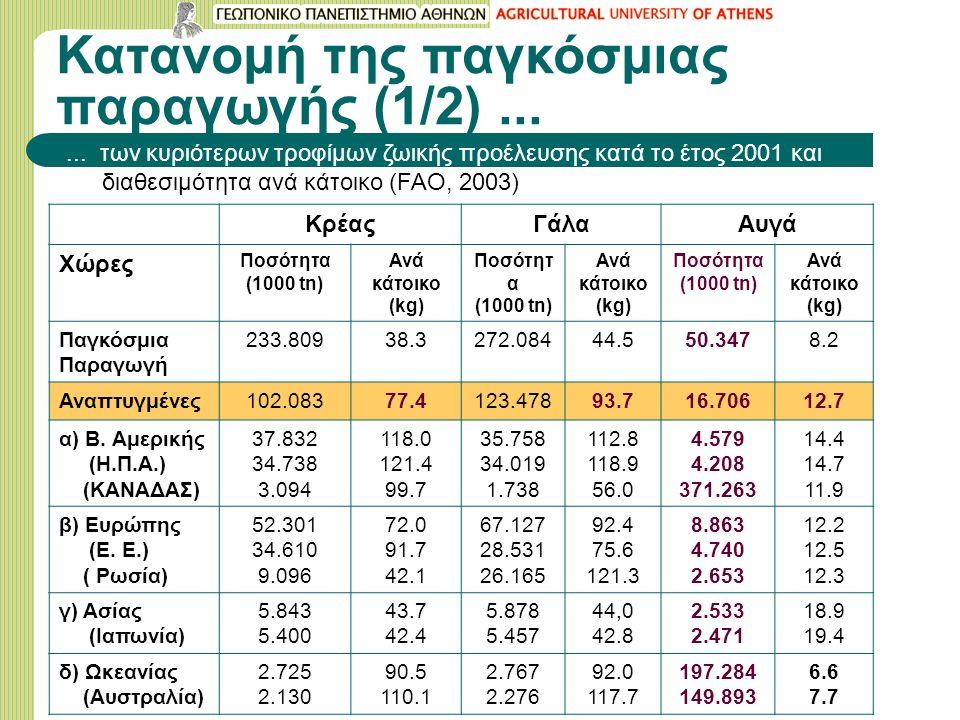 Κατανομή της παγκόσμιας παραγωγής (1/2)......