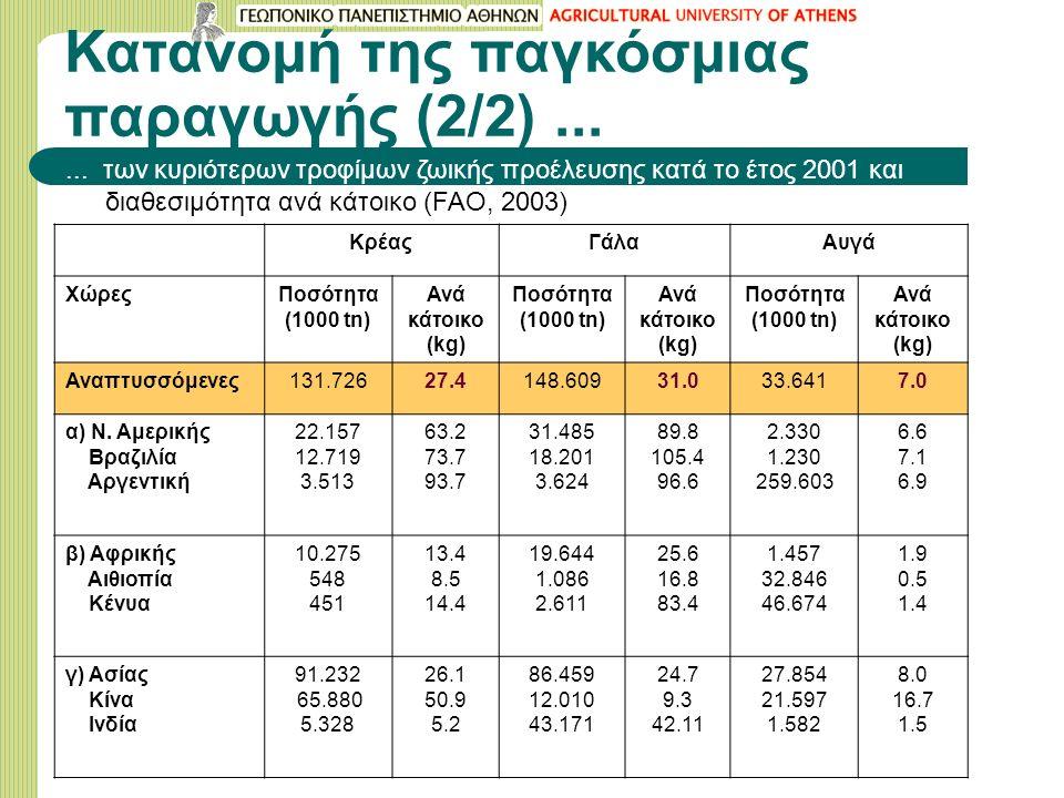 Κατανομή της παγκόσμιας παραγωγής (2/2)......