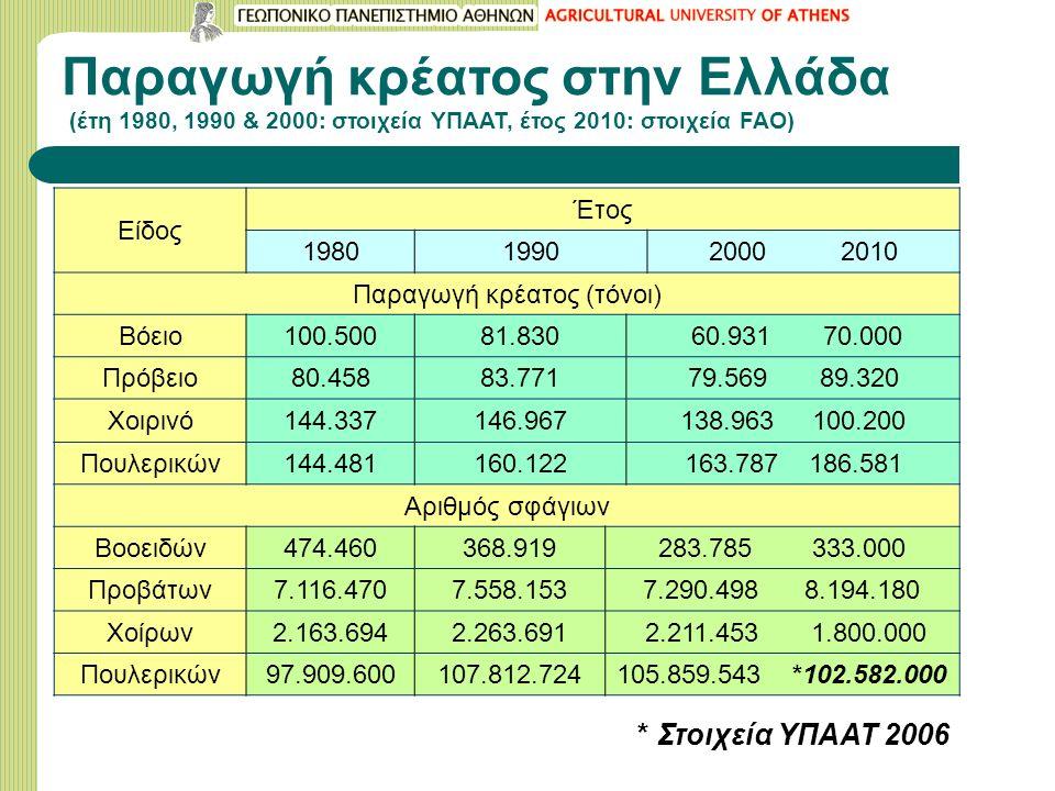 Παραγωγή κρέατος στην Ελλάδα (έτη 1980, 1990 & 2000: στοιχεία ΥΠΑΑΤ, έτος 2010: στοιχεία FAO) Είδος Έτος 198019902000 2010 Παραγωγή κρέατος (τόνοι) Βόειο100.50081.830 60.931 70.000 Πρόβειο80.45883.77179.569 89.320 Χοιρινό144.337146.967138.963 100.200 Πουλερικών144.481160.122163.787 186.581 Αριθμός σφάγιων Βοοειδών474.460368.919283.785 333.000 Προβάτων7.116.4707.558.1537.290.498 8.194.180 Χοίρων2.163.6942.263.691 2.211.453 1.800.000 Πουλερικών97.909.600107.812.724105.859.543 *102.582.000 * Στοιχεία ΥΠΑΑΤ 2006