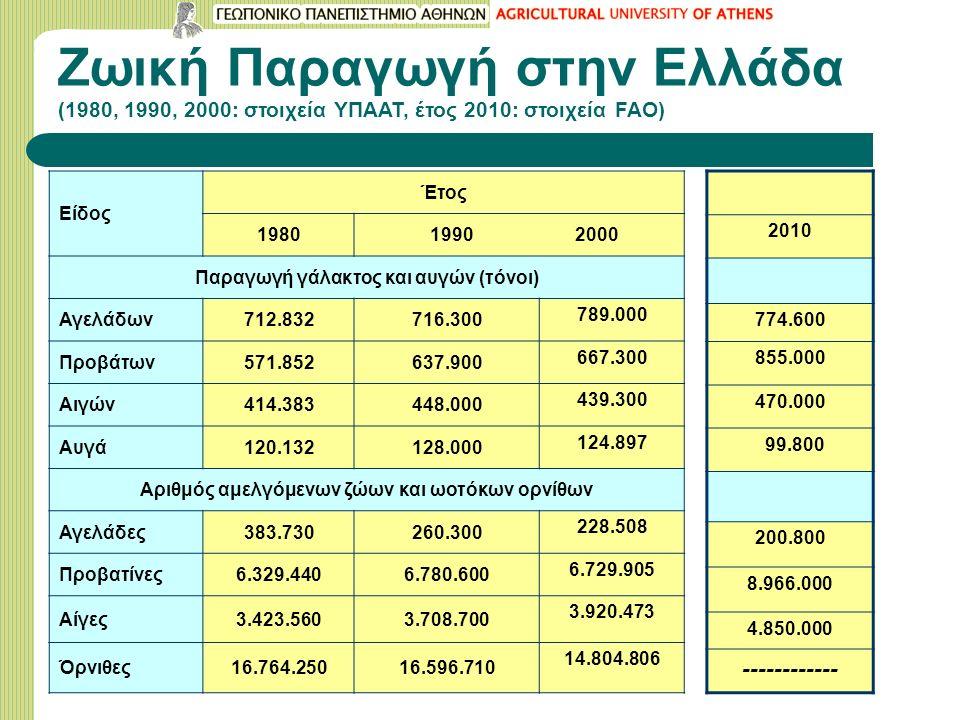 Ζωική Παραγωγή στην Ελλάδα (1980, 1990, 2000: στοιχεία ΥΠΑΑΤ, έτος 2010: στοιχεία FAO) Είδος Έτος 1980 1990 2000 Παραγωγή γάλακτος και αυγών (τόνοι) Αγελάδων712.832716.300 789.000 Προβάτων571.852637.900 667.300 Αιγών414.383448.000 439.300 Αυγά120.132128.000 124.897 Αριθμός αμελγόμενων ζώων και ωοτόκων ορνίθων Αγελάδες383.730260.300 228.508 Προβατίνες6.329.4406.780.600 6.729.905 Αίγες3.423.5603.708.700 3.920.473 Όρνιθες16.764.25016.596.710 14.804.806 2010 774.600 855.000 470.000 99.800 200.800 8.966.000 4.850.000 ------------
