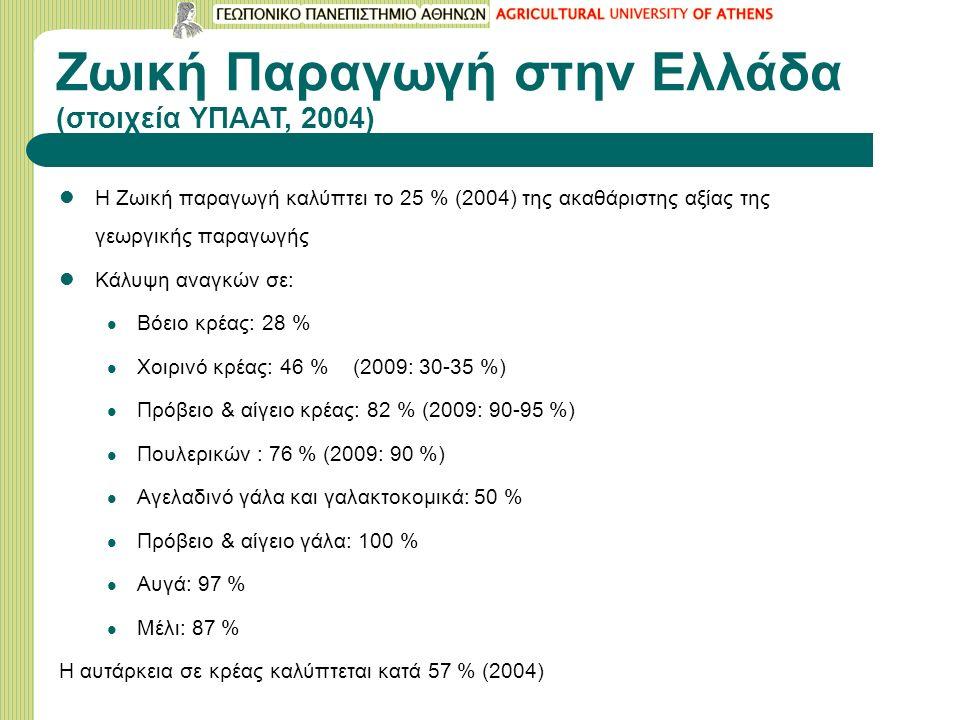 Ζωική Παραγωγή στην Ελλάδα (στοιχεία ΥΠΑΑΤ, 2004) Η Ζωική παραγωγή καλύπτει το 25 % (2004) της ακαθάριστης αξίας της γεωργικής παραγωγής Kάλυψη αναγκών σε: Βόειο κρέας: 28 % Χοιρινό κρέας: 46 % (2009: 30-35 %) Πρόβειο & αίγειο κρέας: 82 % (2009: 90-95 %) Πουλερικών : 76 % (2009: 90 %) Αγελαδινό γάλα και γαλακτοκομικά: 50 % Πρόβειο & αίγειο γάλα: 100 % Αυγά: 97 % Μέλι: 87 % Η αυτάρκεια σε κρέας καλύπτεται κατά 57 % (2004)