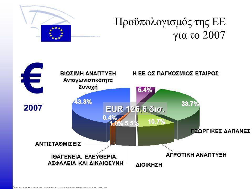 ©2007 Ευρωπαϊκό Κοινοβούλιο, Μονάδα Επισκέψεων και Σεμιναρίων Η ΕΕ ΩΣ ΠΑΓΚΟΣΜΙΟΣ ΕΤΑΙΡΟΣ ΓΕΩΡΓΙΚΕΣ ΔΑΠΑΝΕΣ ΔΙΟΙΚΗΣΗ ΒΙΩΣΙΜΗ ΑΝΑΠΤΥΞΗ ΑνταγωνιστικότηταΣυνοχή ΙΘΑΓΕΝΕΙΑ, ΕΛΕΥΘΕΡΙΑ, ΑΣΦΑΛΕΙΑ ΚΑΙ ΔΙΚΑΙΟΣΥΝΗ 43.3% 5.4% EUR 126,6 δισ.
