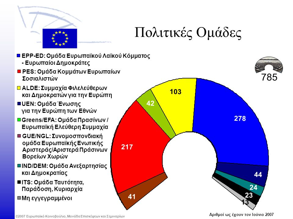 ©2007 Ευρωπαϊκό Κοινοβούλιο, Μονάδα Επισκέψεων και Σεμιναρίων Πολιτικές Ομάδες EPP-ED: Ομάδα Ευρωπαϊκού Λαϊκού Κόμματος - Ευρωπαίοι Δημοκράτες PES: Ομάδα Κομμάτων Ευρωπαίων Σοσιαλιστών ALDE: Συμμαχία Φιλελεύθερων και Δημοκρατών για την Ευρώπη Greens/EFA: Ομάδα Πρασίνων / Ευρωπαϊκή Ελεύθερη Συμμαχία GUE/NGL: Συνομοσπονδιακή ομάδα Ευρωπαϊκής Ενωτικής Αριστεράς/Αριστερά Πράσινων Βορείων Χωρών UEN: Ομάδα Ένωσης για την Ευρώπη των Εθνών IND/DEM: Ομάδα Ανεξαρτησίας και Δημοκρατίας Μη εγγεγραμμένοι 785 278 103 217 41 2424 44 2323 42 Αριθμοί ως έχουν τον Ιούνιο 2007 1313 ITS: Ομάδα Ταυτότητα, Παράδοση, Κυριαρχία