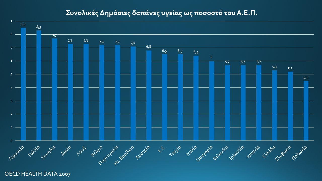 Υπηρεσίες Μακροχρόνιας Φροντίδας στην Ελλάδα Τα εξωτερικά ιατρεία αδυνατούν να προσφέρουν συστηματική παρακολούθηση των ασθενών εκφυλίζονται ουσιαστικά σε προθάλαμο εισαγωγής των ασθενών στην Δευτεροβάθμια φροντίδα (νοσοκομεία) οπού πλέον ο ασθενής με παρα-πληρωμές (άτυπες πληρωμές) θα δεχθεί τις υπηρεσίες υγείας.