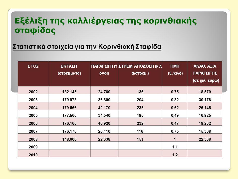 Εξέλιξη της καλλιέργειας της κορινθιακής σταφίδας Στατιστικά στοιχεία για την Κορινθιακή Σταφίδα ΕΤΟΣΕΚΤΑΣΗ (στρέμματα) ΠΑΡΑΓΩΓΗ (τ όνοι) ΣΤΡΕΜ.