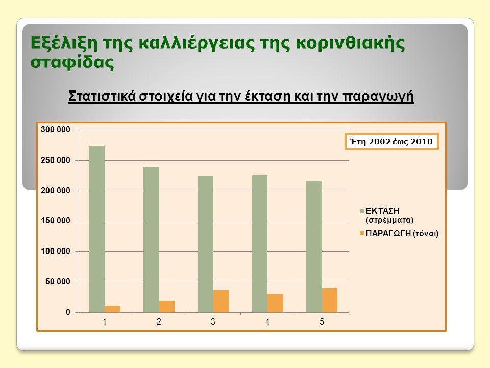 Εξέλιξη της καλλιέργειας της κορινθιακής σταφίδας Στατιστικά στοιχεία για την έκταση και την παραγωγή