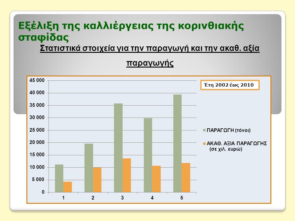 Εξέλιξη της καλλιέργειας της κορινθιακής σταφίδας Στατιστικά στοιχεία για την παραγωγή και την ακαθ. αξία παραγωγής