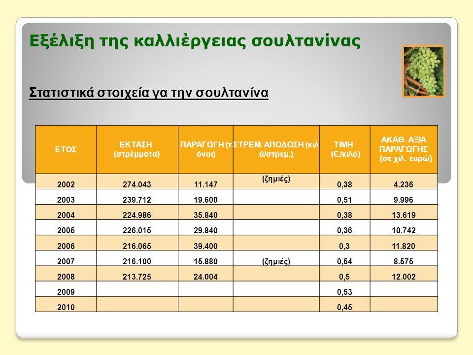 Εξέλιξη της καλλιέργειας σουλτανίνας Στατιστικά στοιχεία γα την σουλτανίνα ΕΤΟΣ ΕΚΤΑΣΗ (στρέμματα) ΠΑΡΑΓΩΓΗ (τ όνοι) ΣΤΡΕΜ. ΑΠΟΔΟΣΗ (κιλ ά/στρεμ.) ΤΙΜ