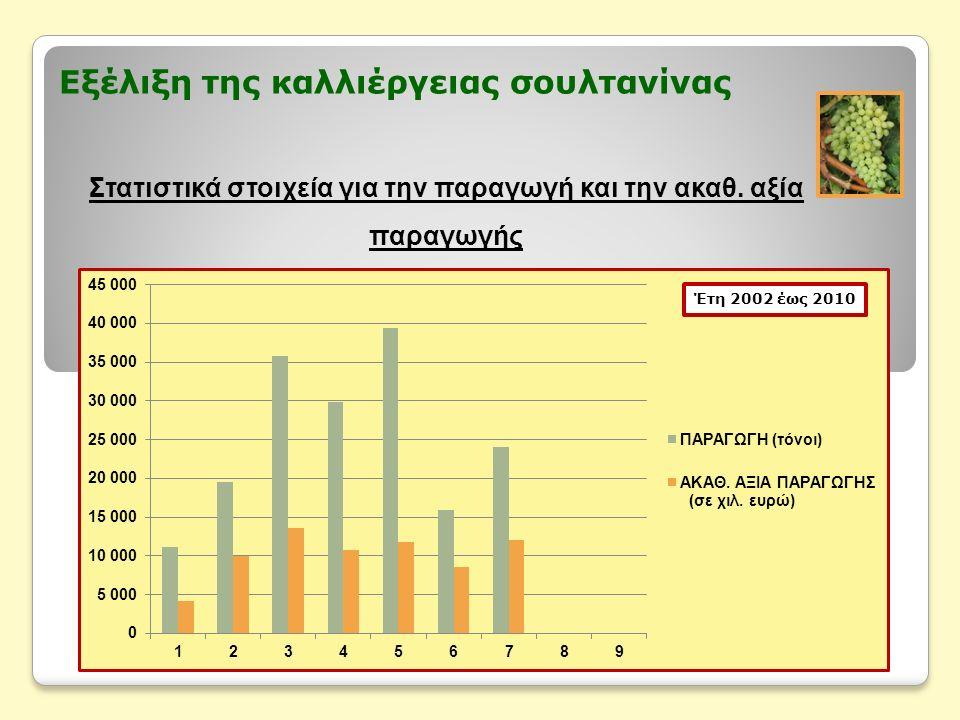 Εξέλιξη της καλλιέργειας σουλτανίνας Στατιστικά στοιχεία για την παραγωγή και την ακαθ. αξία παραγωγής Έτη 2002 έως 2010