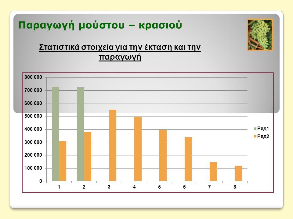 Παραγωγή μούστου – κρασιού Στατιστικά στοιχεία για την έκταση και την παραγωγή