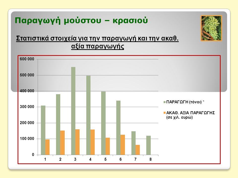 Παραγωγή μούστου – κρασιού Στατιστικά στοιχεία για την παραγωγή και την ακαθ. αξία παραγωγής