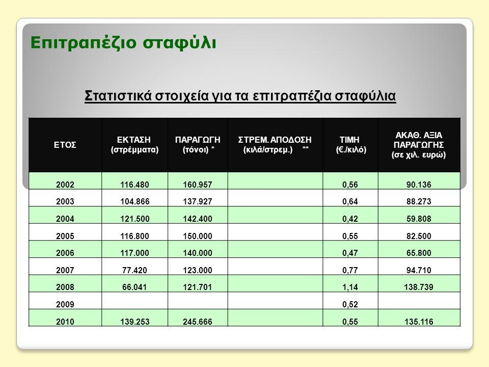 Επιτραπέζιο σταφύλι Στατιστικά στοιχεία για τα επιτραπέζια σταφύλια ΕΤΟΣ ΕΚΤΑΣΗ (στρέμματα) ΠΑΡΑΓΩΓΗ (τόνοι) * ΣΤΡΕΜ. ΑΠΟΔΟΣΗ (κιλά/στρεμ.) ** ΤΙΜΗ (€
