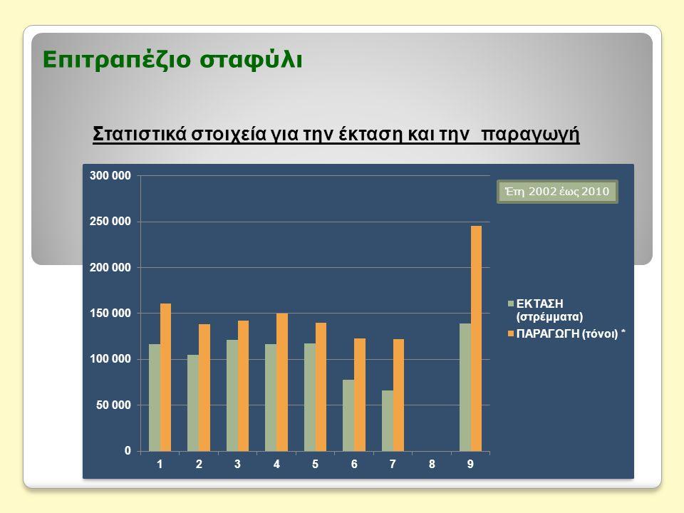 Επιτραπέζιο σταφύλι Στατιστικά στοιχεία για την έκταση και την παραγωγή Έτη 2002 έως 2010