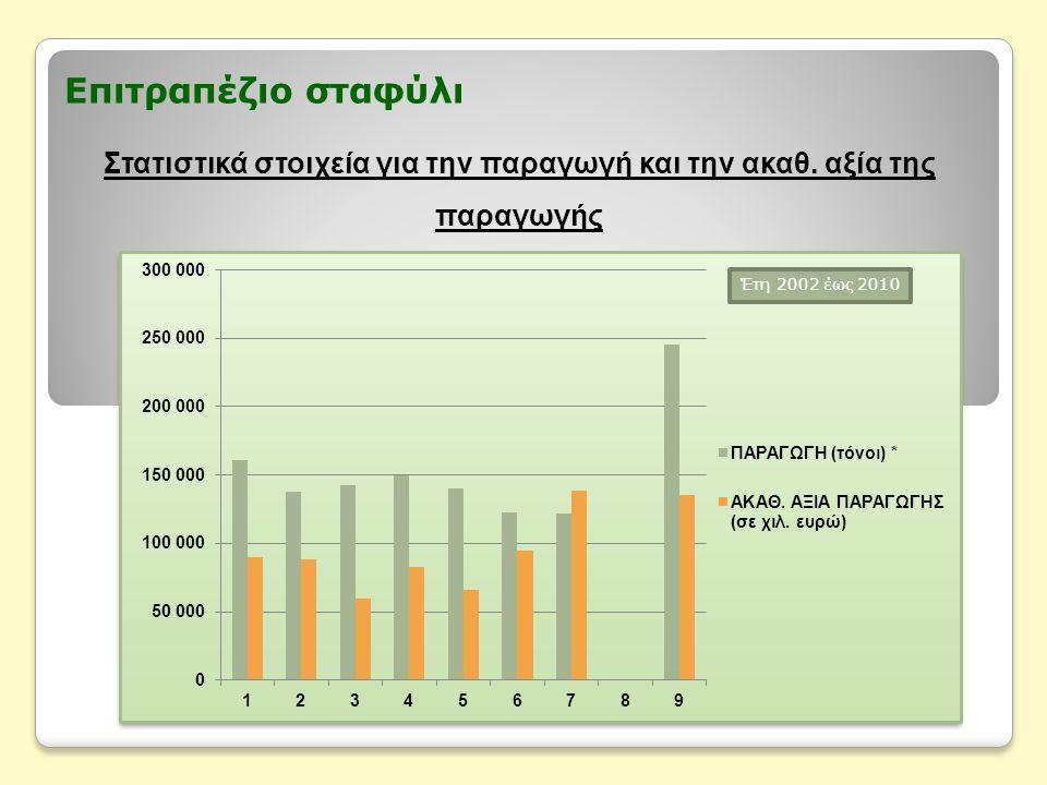 Επιτραπέζιο σταφύλι Στατιστικά στοιχεία για την παραγωγή και την ακαθ. αξία της παραγωγής