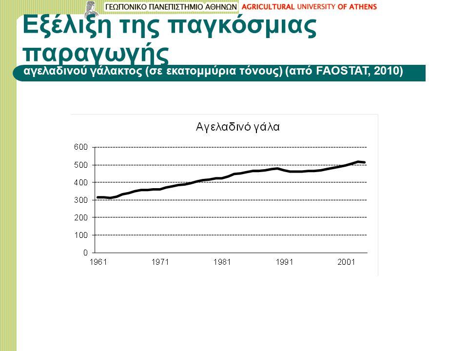 Εξέλιξη της παγκόσμιας παραγωγής αγελαδινού γάλακτος (σε εκατομμύρια τόνους) (από FAOSTAT, 2010)