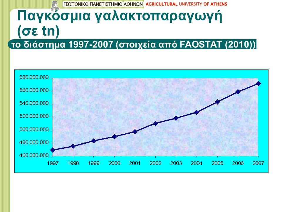 Παγκόσμια γαλακτοπαραγωγή (σε tn) το διάστημα 1997-2007 (στοιχεία από FAOSTAT (2010))