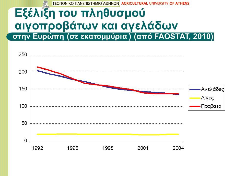 Εξέλιξη του πληθυσμού αιγοπροβάτων και αγελάδων στην Ευρώπη (σε εκατομμύρια ) (από FAOSTAT, 2010)