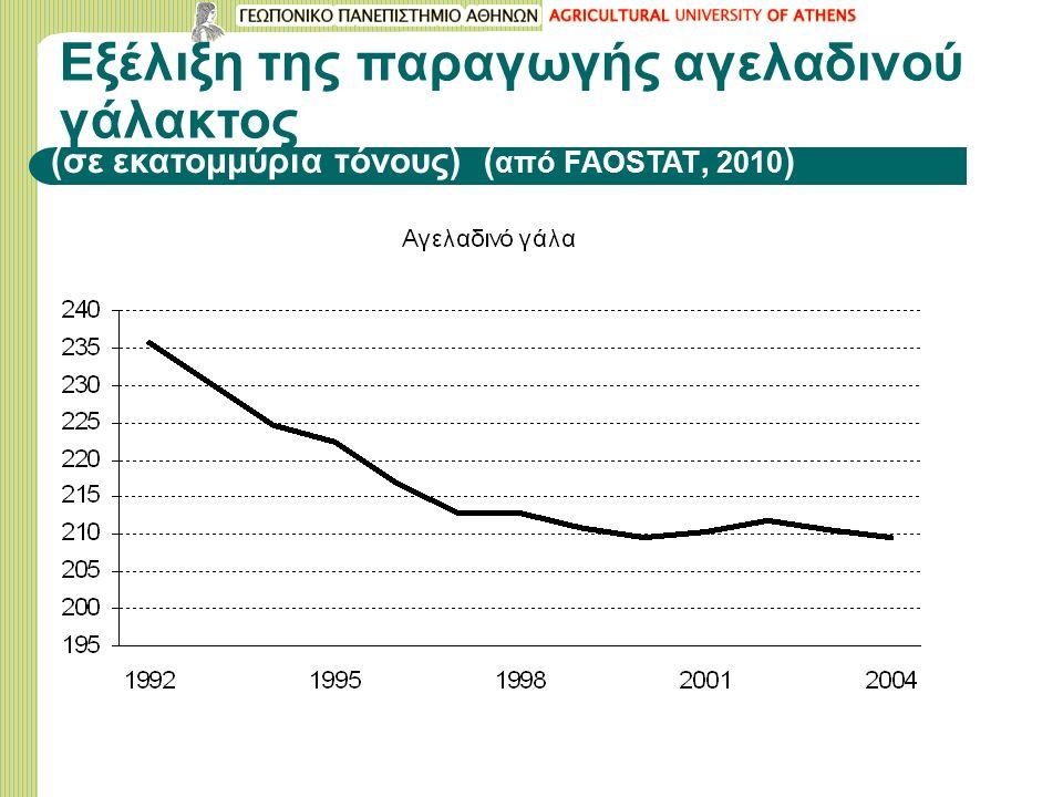 Εξέλιξη της παραγωγής αγελαδινού γάλακτος (σε εκατομμύρια τόνους) ( από FAOSTAT, 2010 )