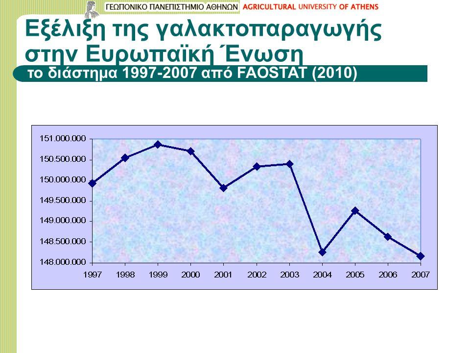 Εξέλιξη της γαλακτοπαραγωγής στην Ευρωπαϊκή Ένωση το διάστημα 1997-2007 από FAOSTAT (2010)