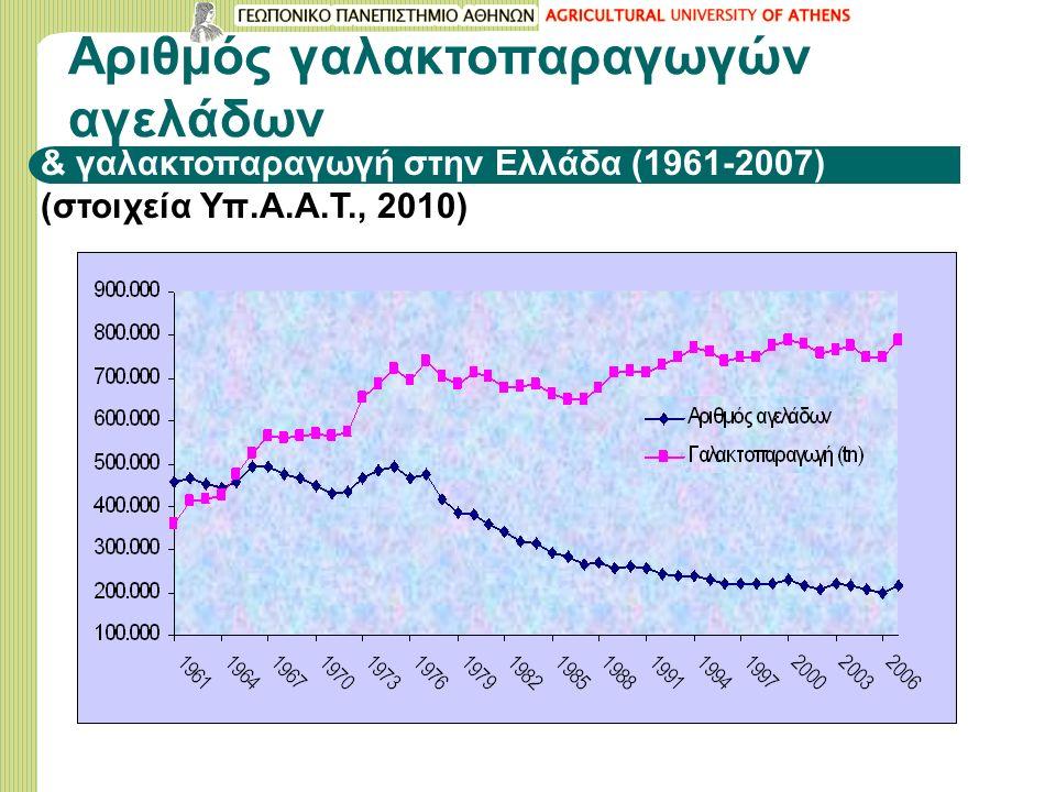 Αριθμός γαλακτοπαραγωγών αγελάδων & γαλακτοπαραγωγή στην Ελλάδα (1961-2007) (στοιχεία Υπ.Α.Α.Τ., 2010)