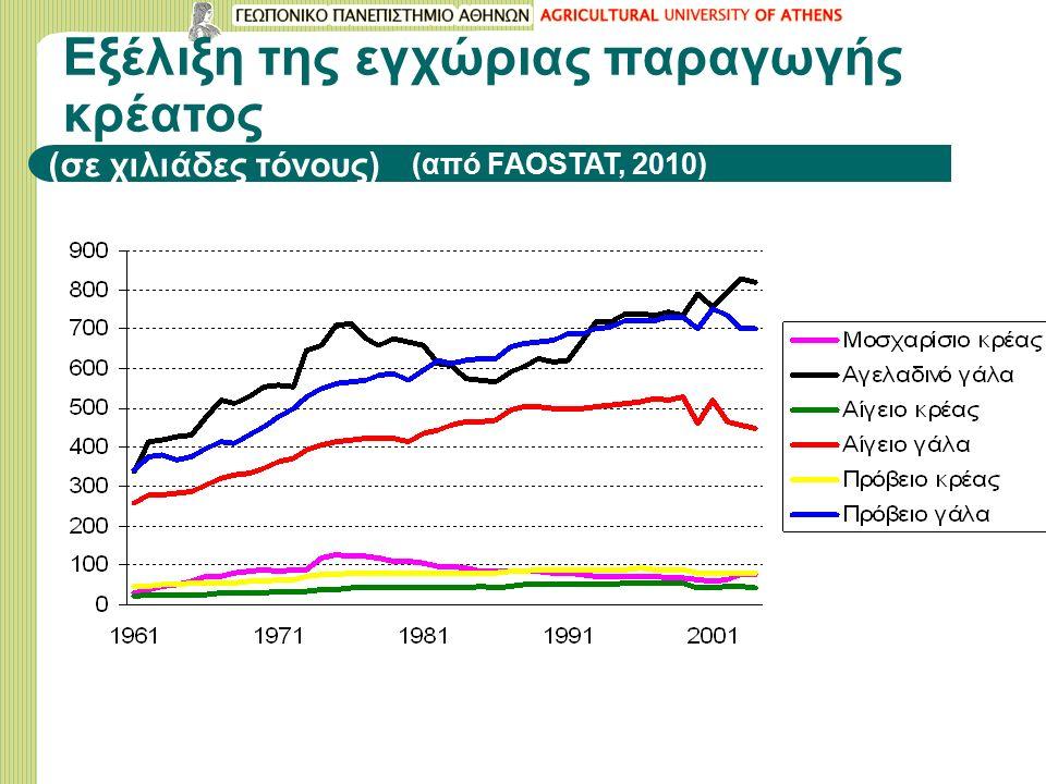 Εξέλιξη της εγχώριας παραγωγής κρέατος (σε χιλιάδες τόνους) (από FAOSTAT, 2010)