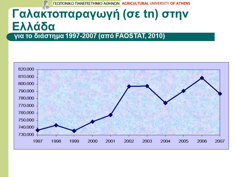 Γαλακτοπαραγωγή (σε tn) στην Ελλάδα για το διάστημα 1997-2007 (από FAOSTAT, 2010)