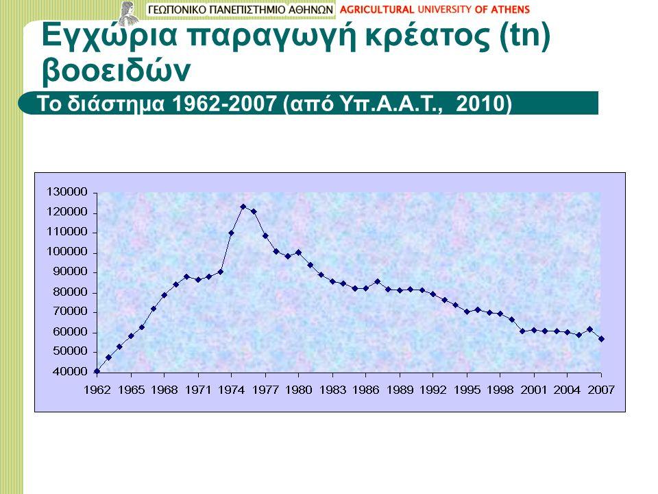Εγχώρια παραγωγή κρέατος (tn) βοοειδών Το διάστημα 1962-2007 (από Υπ.Α.Α.Τ., 2010)