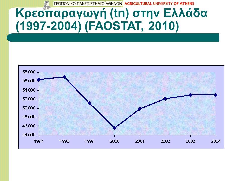 Κρεοπαραγωγή (tn) στην Ελλάδα (1997-2004) (FAOSTAT, 2010)