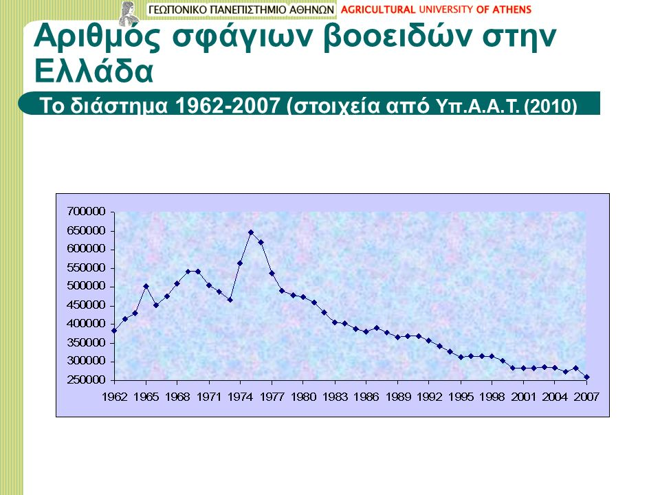 Αριθμός σφάγιων βοοειδών στην Ελλάδα Το διάστημα 1962-2007 (στοιχεία από Υπ.Α.Α.Τ. (2010)