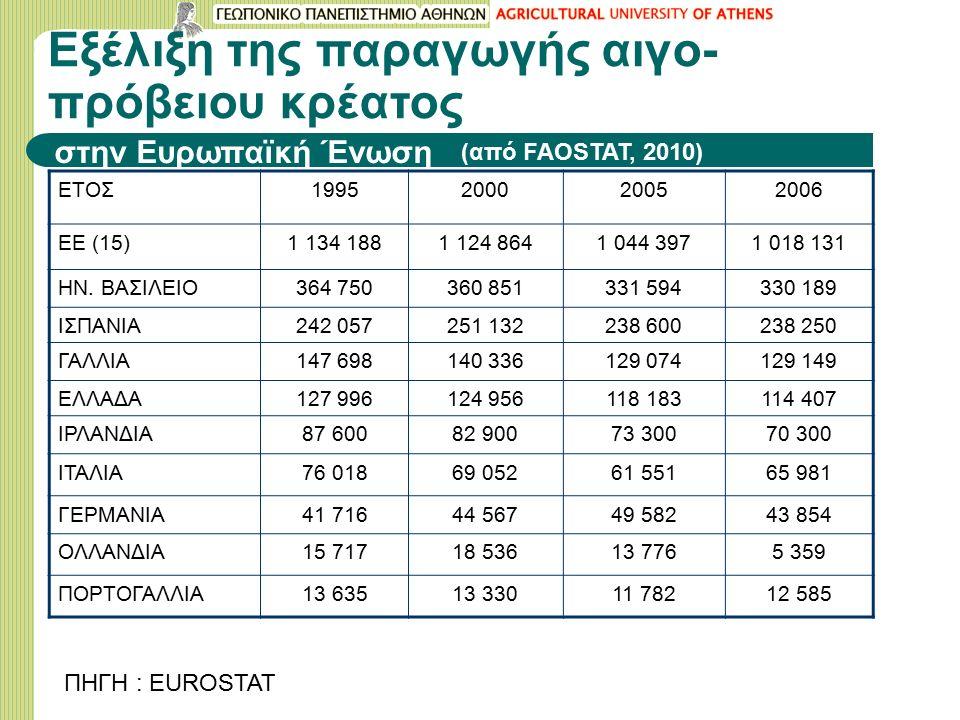 Εξέλιξη της παραγωγής αιγο- πρόβειου κρέατος στην Ευρωπαϊκή Ένωση ΕΤΟΣ1995200020052006 EE (15)1 134 1881 124 8641 044 3971 018 131 ΗΝ. ΒΑΣΙΛΕΙΟ364 750