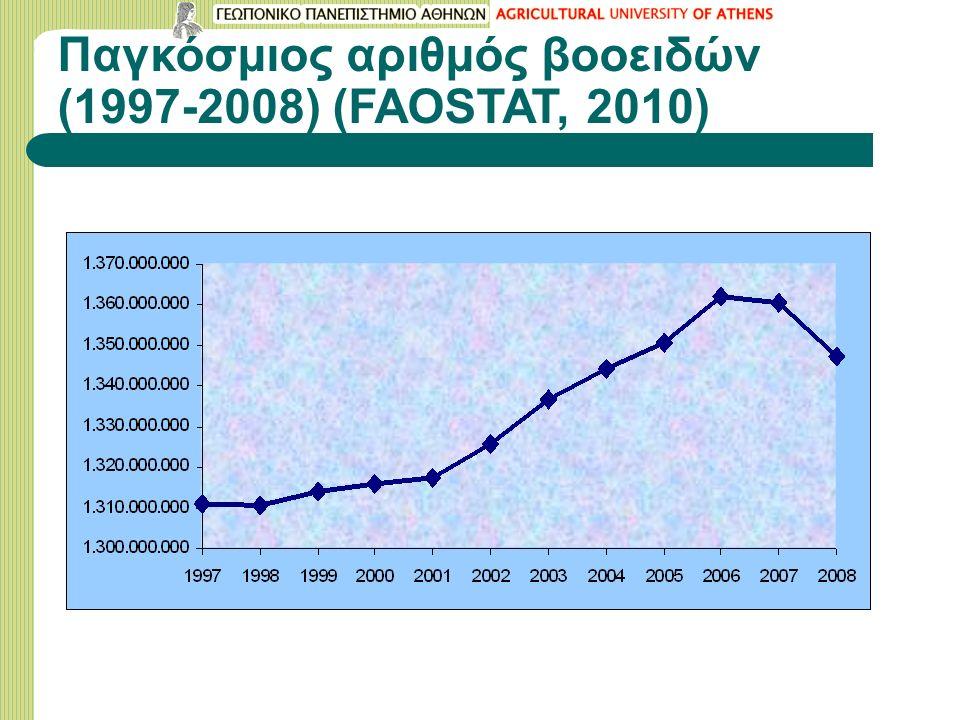 Παγκόσμιος αριθμός βοοειδών (1997-2008) (FAOSTAT, 2010)