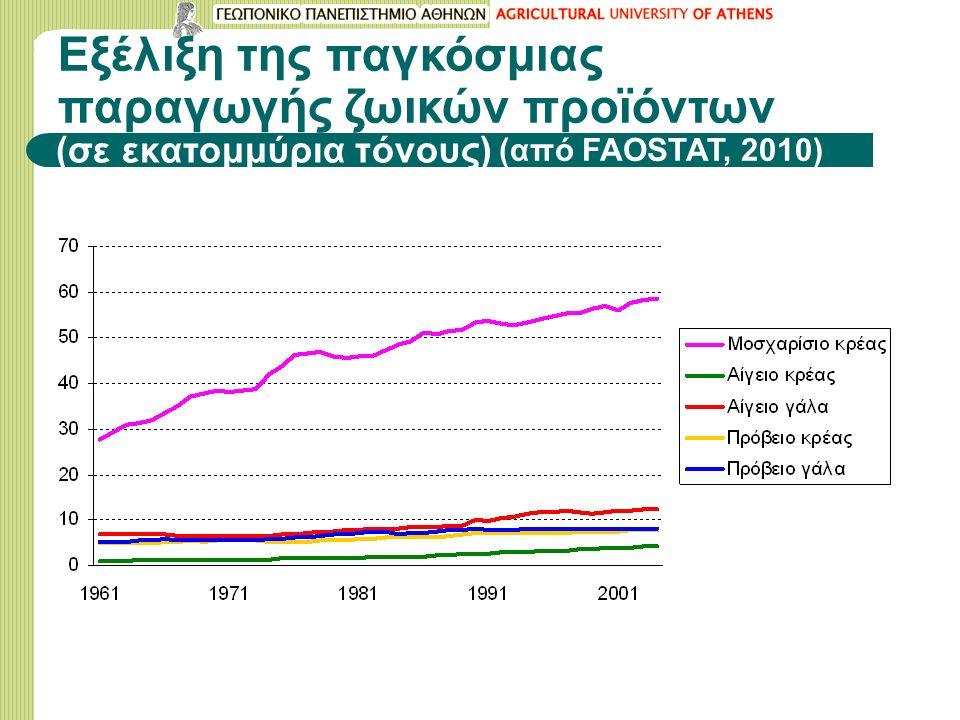 Εξέλιξη της παγκόσμιας παραγωγής ζωικών προϊόντων (σε εκατομμύρια τόνους) (από FAOSTAT, 2010)