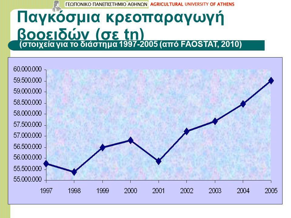 Παγκόσμια κρεοπαραγωγή βοοειδών (σε tn) (στοιχεία για το διάστημα 1997-2005 (από FAOSTAT, 2010)