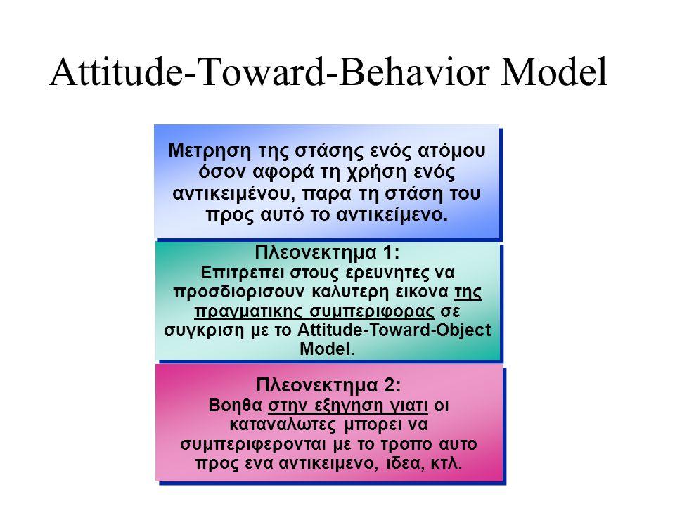 Πλεονεκτημα 1: Επιτρεπει στους ερευνητες να προσδιορισουν καλυτερη εικονα της πραγματικης συμπεριφορας σε συγκριση με το Attitude-Toward-Object Model.